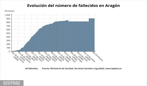 Coronavirus.- Aragón detecta 53 nuevos casos de la COVID-19 y 9 fallecidos en la última semana