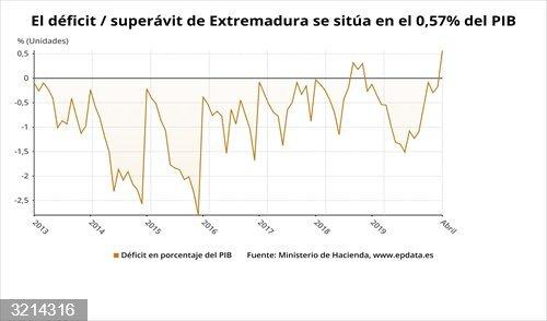 Extremadura registra un superávit del 106 millones de euros hasta abril, el 0,57% de su PIB