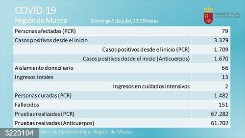 Coronavirus.- Dos nuevos afectados en las ultimas 24 horas en la Región