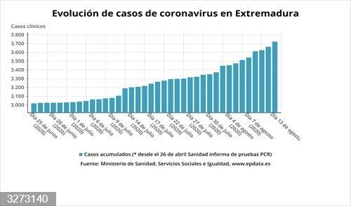 Coronavirus.- Extremadura notifica 56 casos positivos y cuatro nuevos brotes de Covid-19