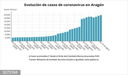 Coronavirus.- Aragón detecta 439 casos de coronavirus, 273 de ellos asintomáticos