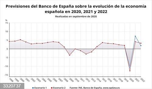 EpData.- Previsiones del Banco de España sobre la evolución de la economía española, en gráficos