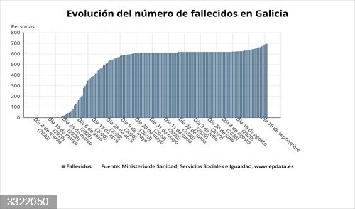 Coronavirus.- El fallecimiento de una mujer de 77 años en el Polusa de Lugo eleva a 697 las víctimas en Galicia