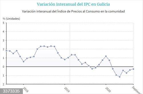 Evolución del IPC en Galicia<br>REMITIDA / HANDOUT por EPDATA<br>Fecha: 14/10/2020.                 <br>Fotografía remitida a medios de comunicación exclusivamente para ilustrar la noticia a la que hace referencia la imagen, y citando la procedencia de la imagen en la firma
