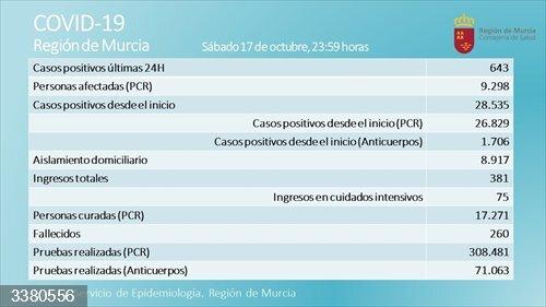 Coronavirus.- La Región vuelve a superar los 600 nuevos casos en una jornada con tres fallecidos