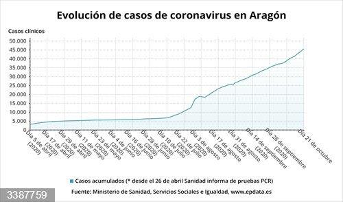 Evolución de casos de coronavirus en Aragón.<br>REMITIDA / HANDOUT por EPDATA <br>Fecha: 21/10/2020.                 <br>Fotografía remitida a medios de comunicación exclusivamente para ilustrar la noticia a la que hace referencia la imagen, y citando la procedencia de la imagen en la firma