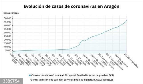 Evolución de casos de coronavirus e Aragón<br>REMITIDA / HANDOUT por EPDATA <br>Fecha: 22/10/2020.                 <br>Fotografía remitida a medios de comunicación exclusivamente para ilustrar la noticia a la que hace referencia la imagen, y citando la procedencia de la imagen en la firma