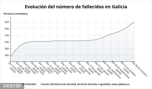 Evolución del número de fallecidos en Galicia.<br>REMITIDA / HANDOUT por EPDATA <br>Fecha: 30/10/2020.                 <br>Fotografía remitida a medios de comunicación exclusivamente para ilustrar la noticia a la que hace referencia la imagen, y citando la procedencia de la imagen en la firma